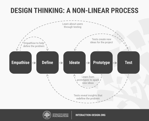 Design Thinking Linear Map